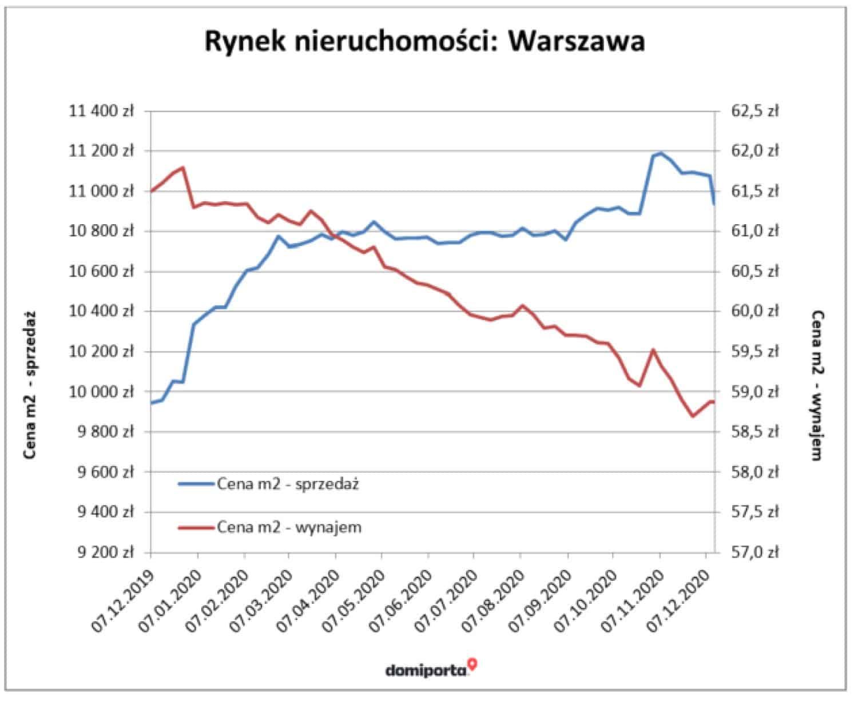 График стоимости жилья в Варшаве, покупки и аренды